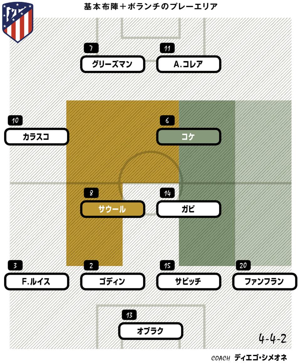 Atletico formation
